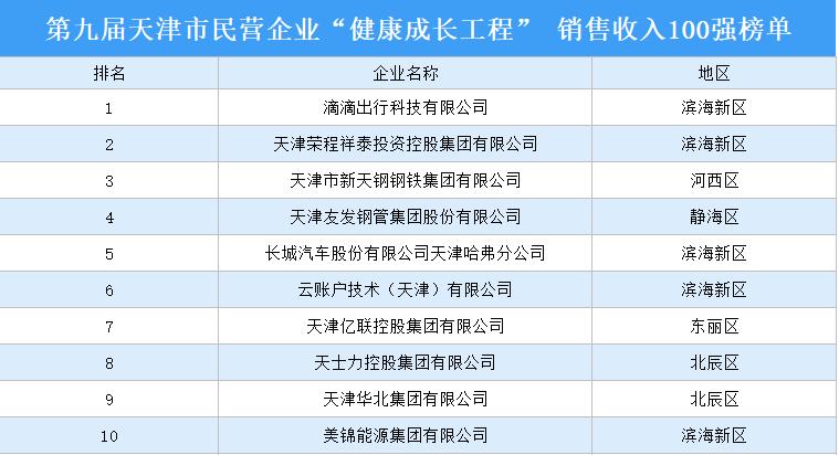 云账户荣获天津市民营企业销售收入百强第6名